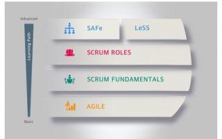 Four Level Training Framework