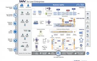 Leading SAFe Framework Training